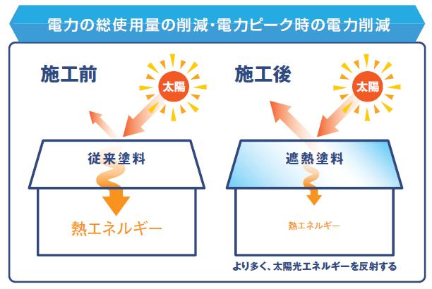 電力の総使用量の削減・電力ピーク時の電力削減