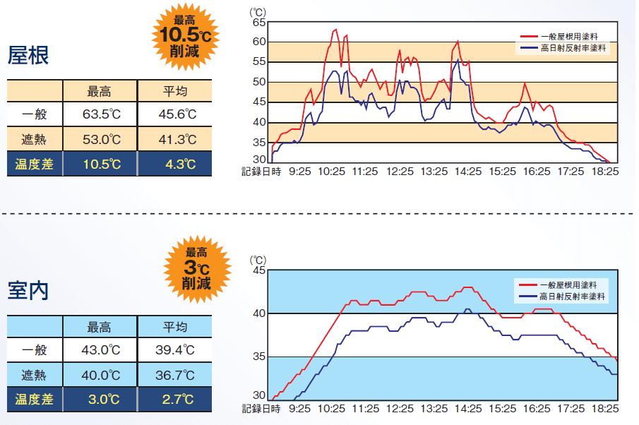 日本ペイント愛知工場内スーパーハウス温度低下効果