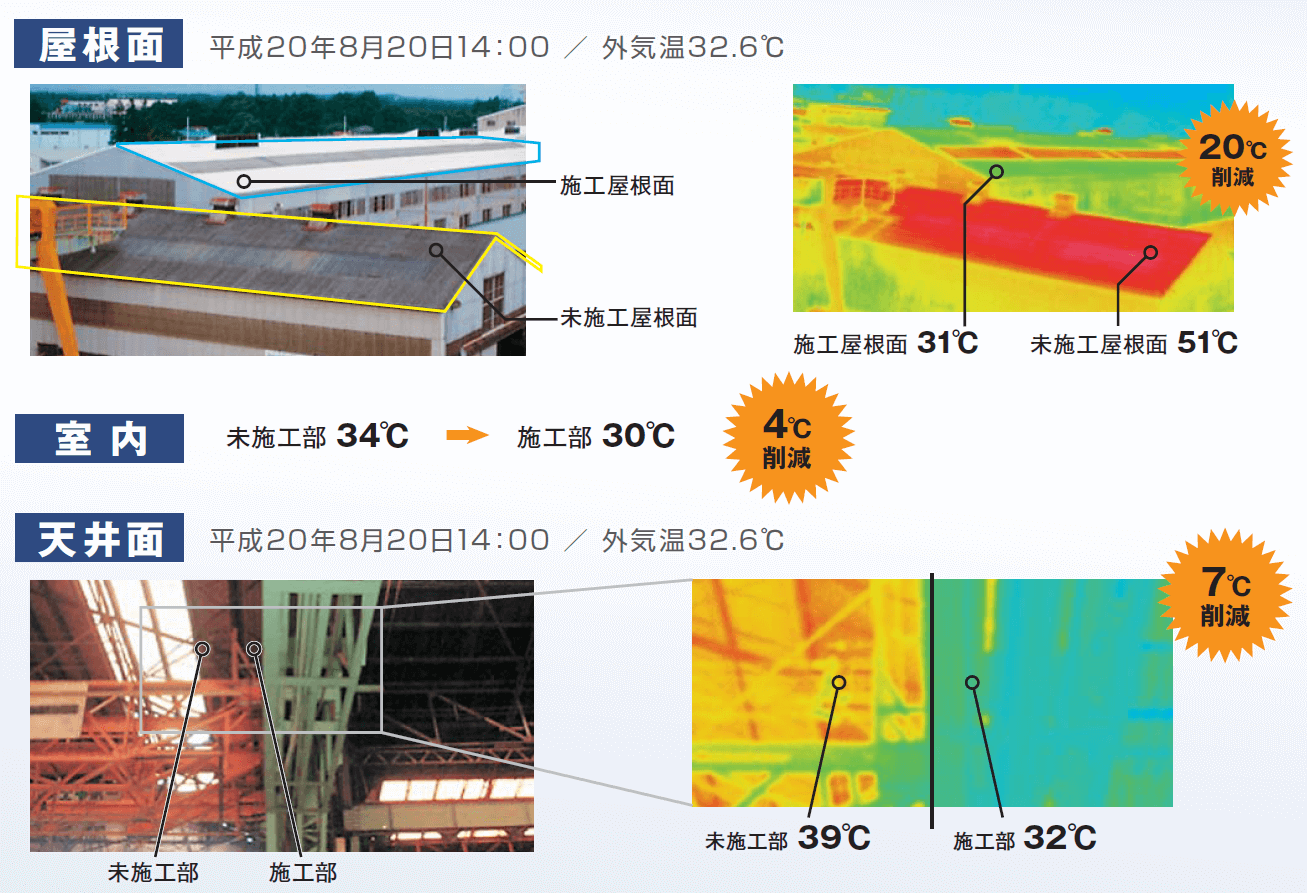 栃木県某工場温度低下効果