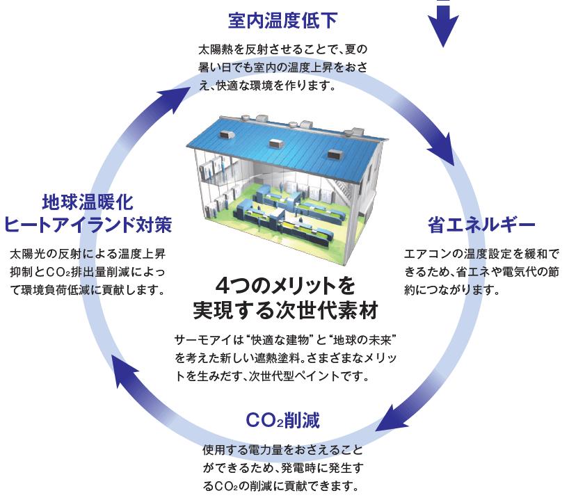 4つのメリットを実現する次世代素材