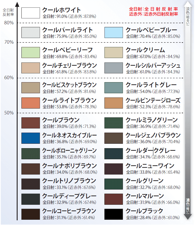 サーモアイシリーズ色見本長
