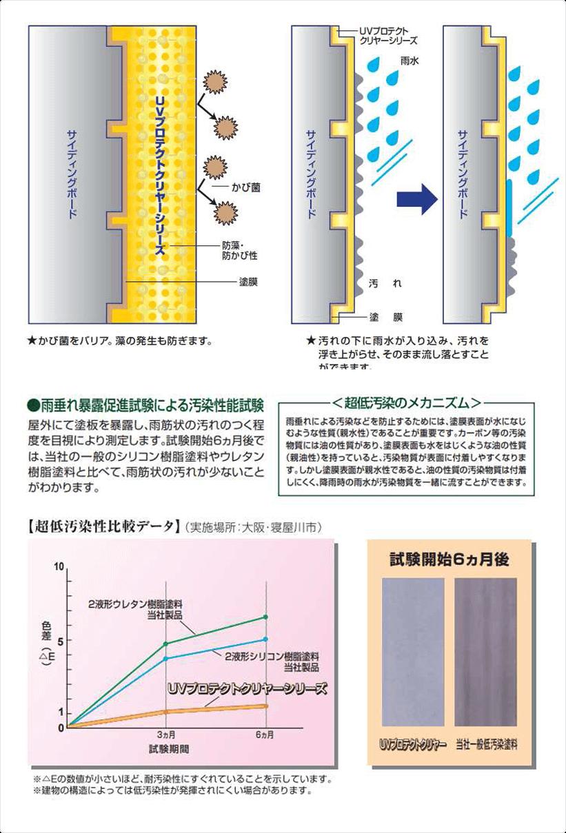 雨垂れ暴露促進試験による汚染性能試験